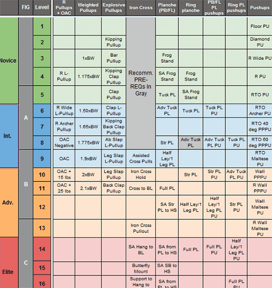 Bodyweight Exercises Comparison Table Spreadsheet
