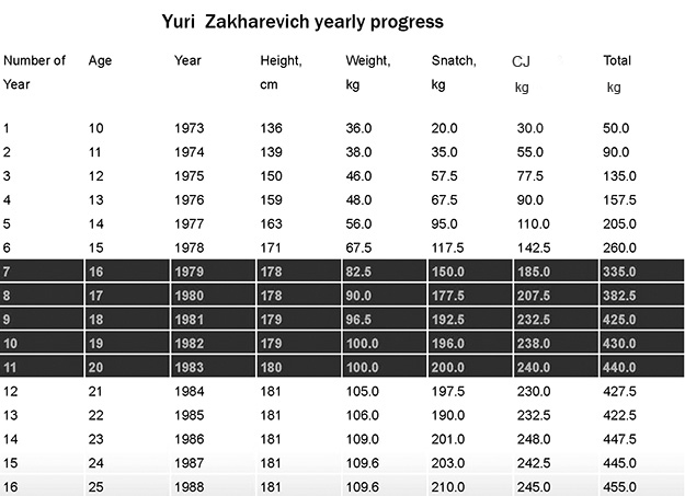 zakharevich_chart.png