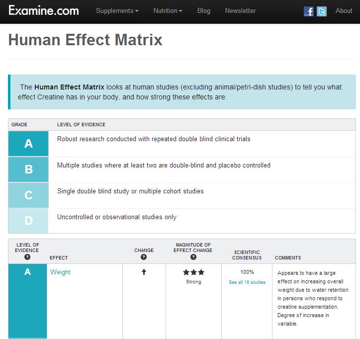Examine Human Effect Matrix