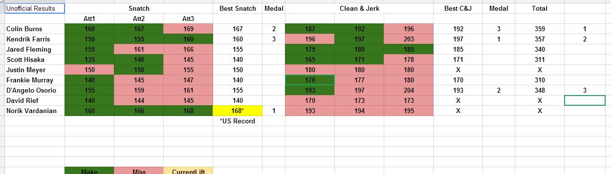 94kg results