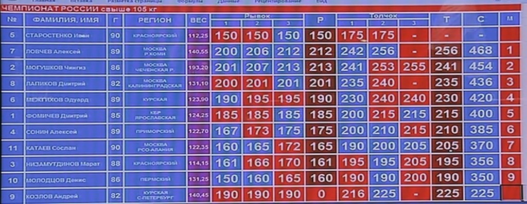 plus105kg_results