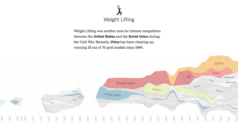 Olympic-Games-weightlifting-medal-distribution-per-country
