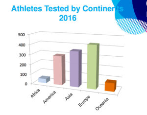 athletes-tested-by-continents
