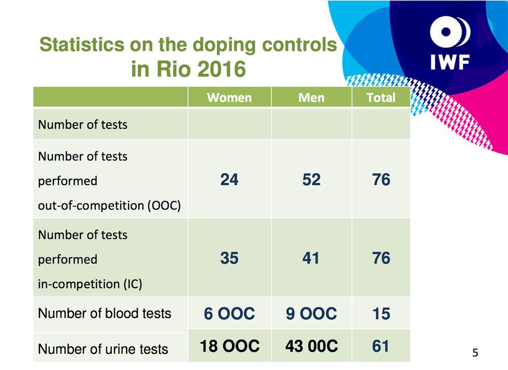 rio-doping-statistics-01