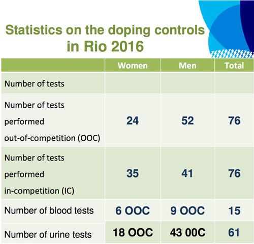 rio-doping-statistics-cover-500