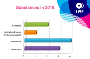 substances-in-2016